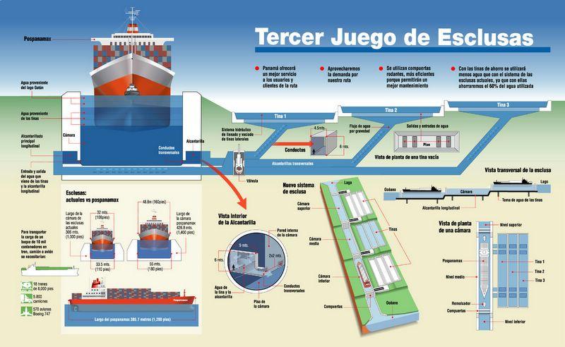 Amp.-Canal-Panamá-3er-Juego-Esclusas